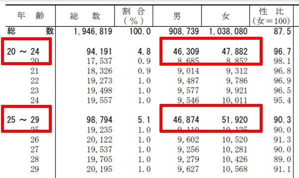 札幌市の20代男女比率